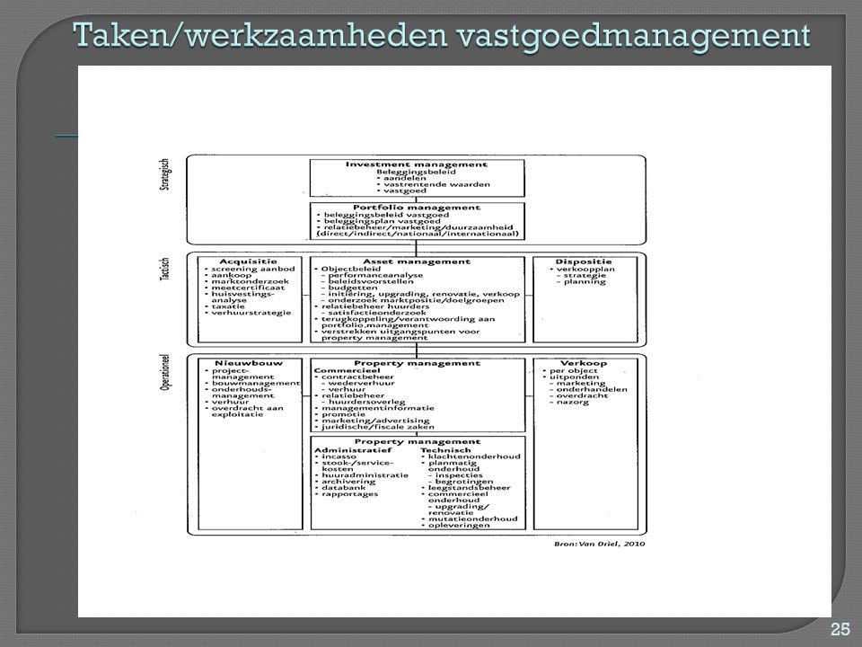 Taken/werkzaamheden vastgoedmanagement
