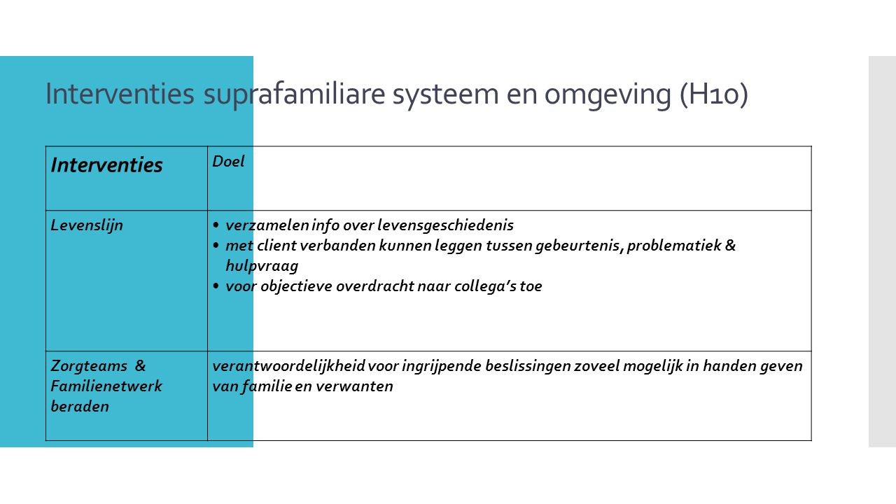Interventies suprafamiliare systeem en omgeving (H10)