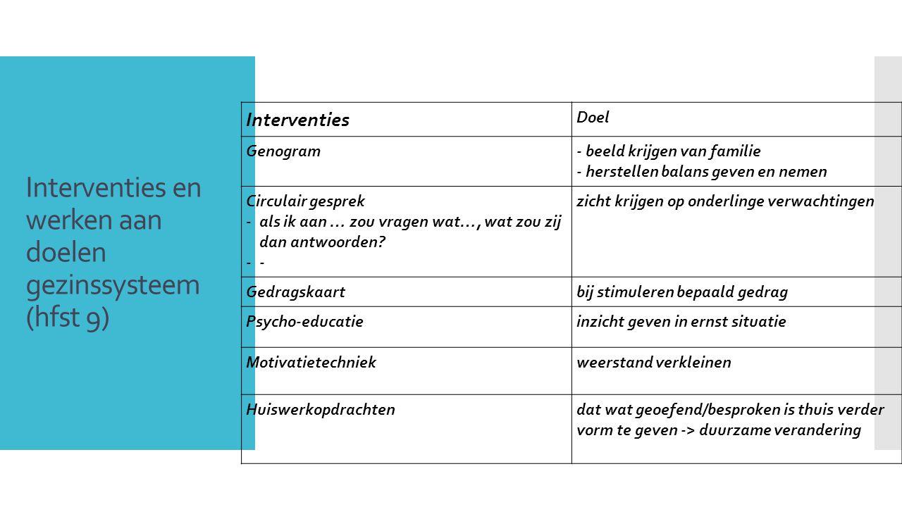 Interventies en werken aan doelen gezinssysteem (hfst 9)