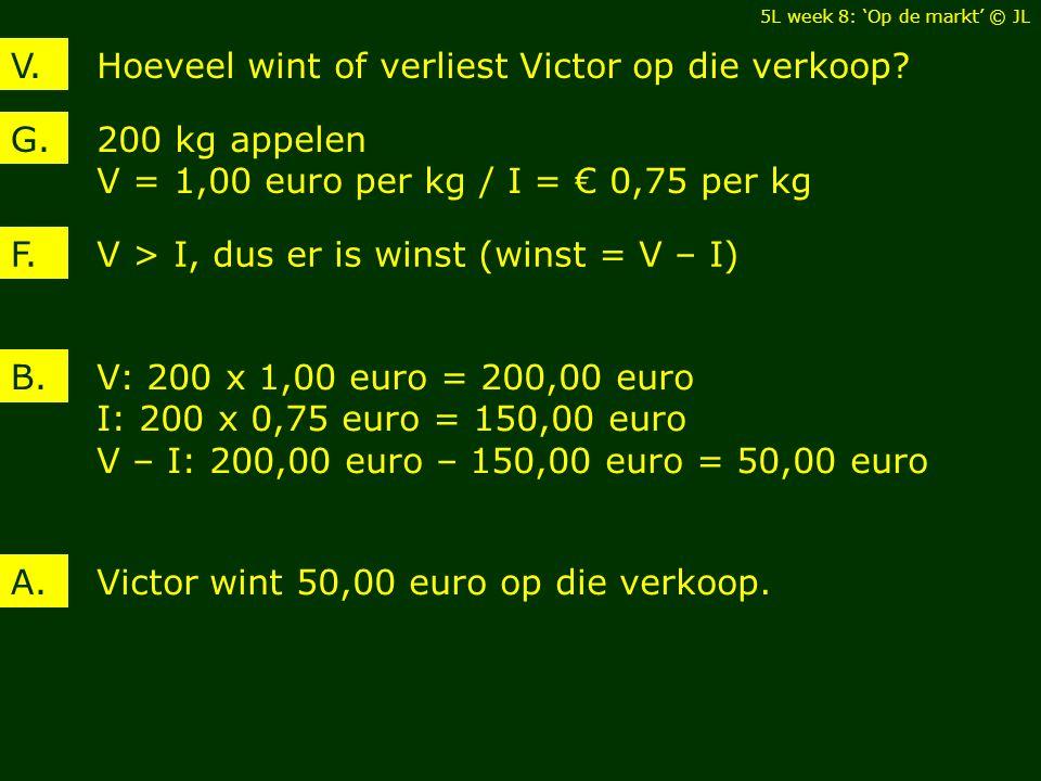 Hoeveel wint of verliest Victor op die verkoop V.