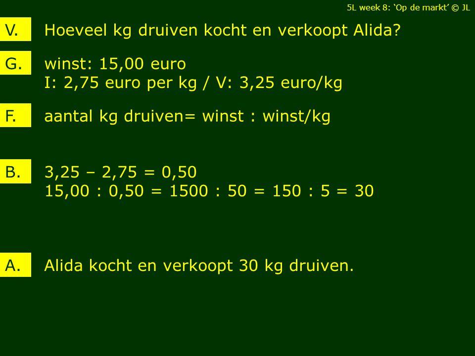 Hoeveel kg druiven kocht en verkoopt Alida V.