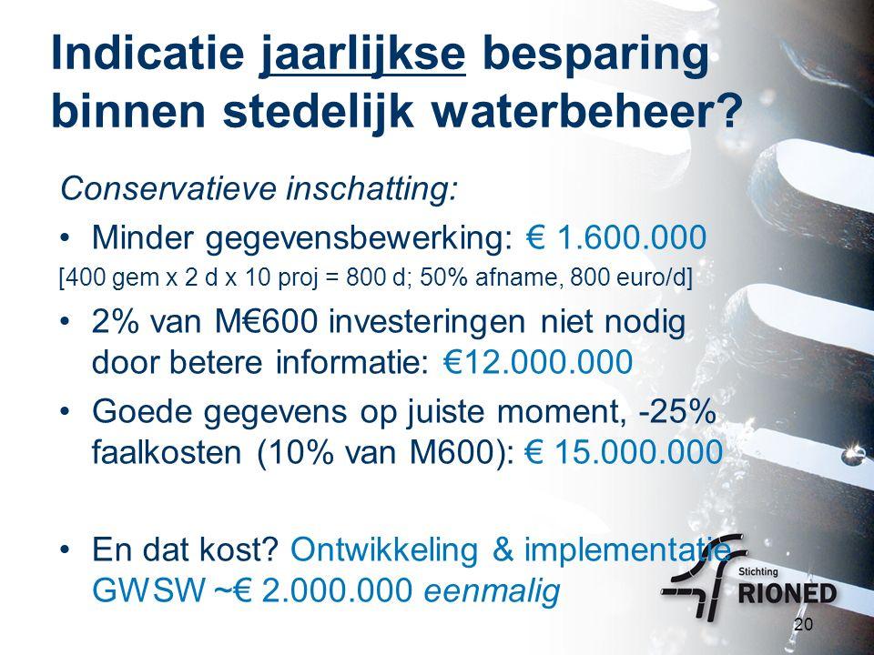 Indicatie jaarlijkse besparing binnen stedelijk waterbeheer