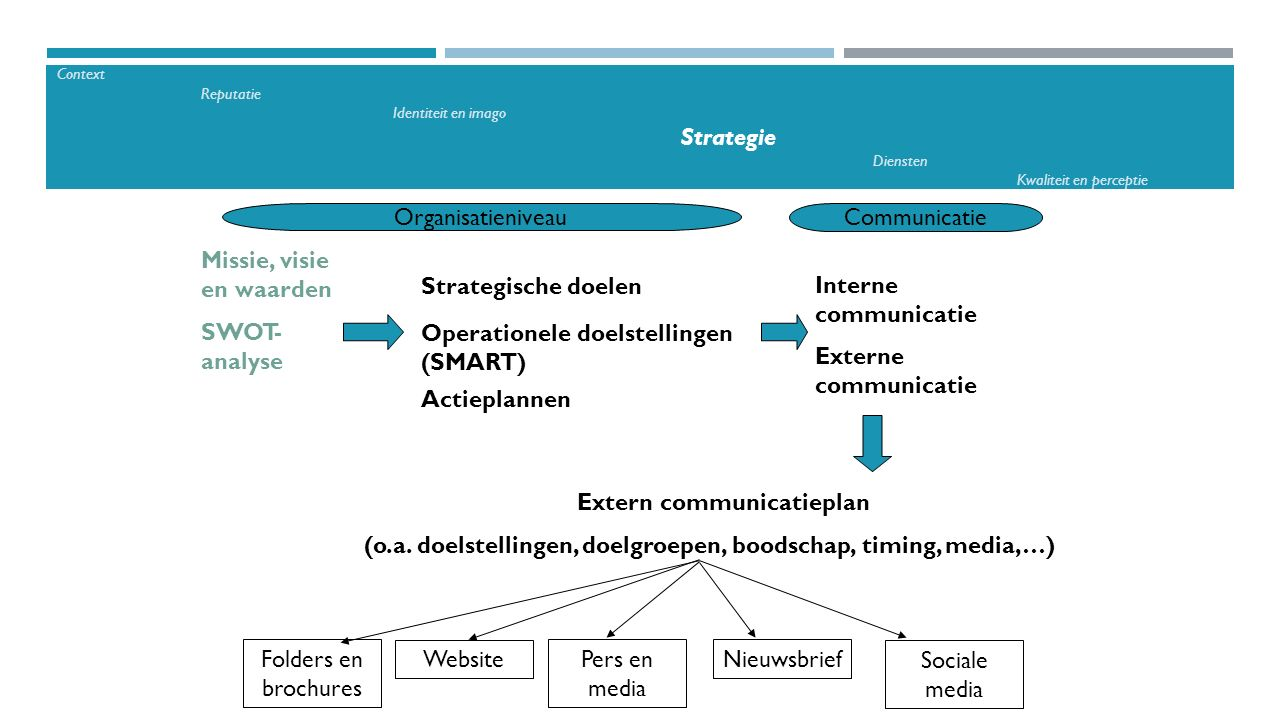 Extern communicatieplan