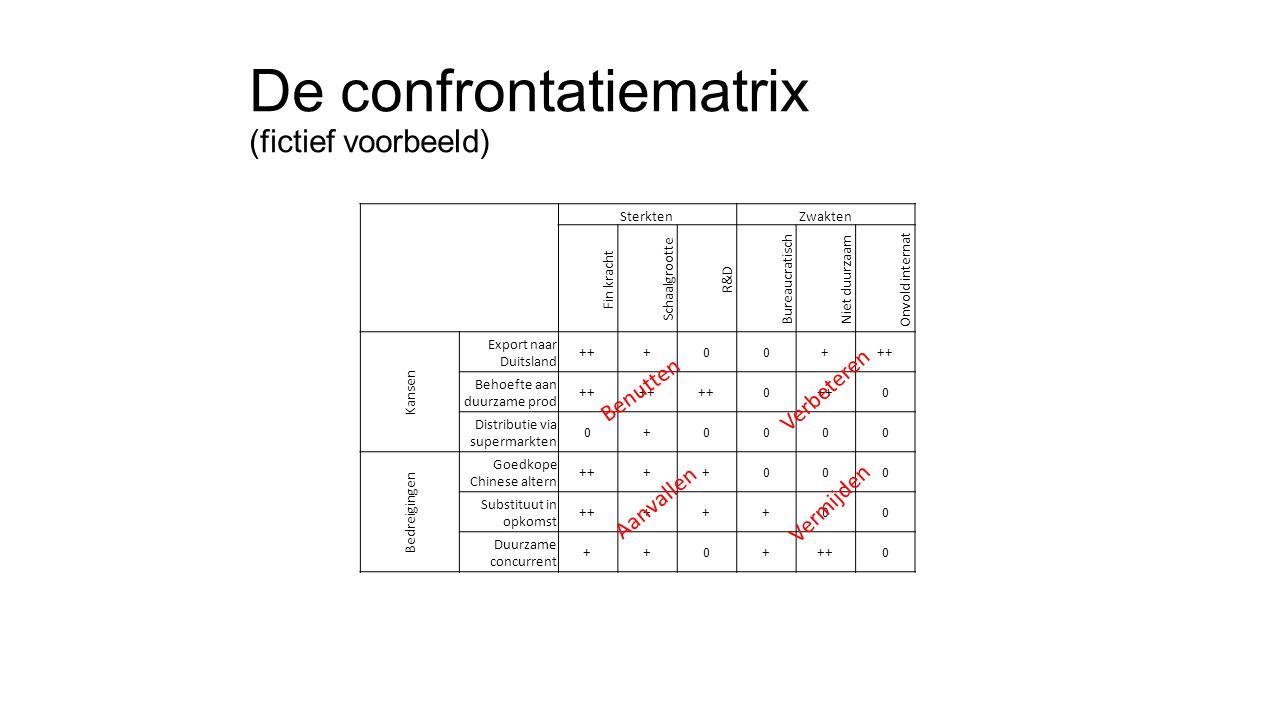 De confrontatiematrix (fictief voorbeeld)