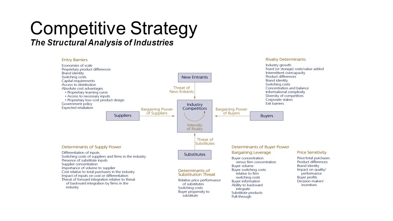 Competitive Strategy The Structural Analysis of Industries