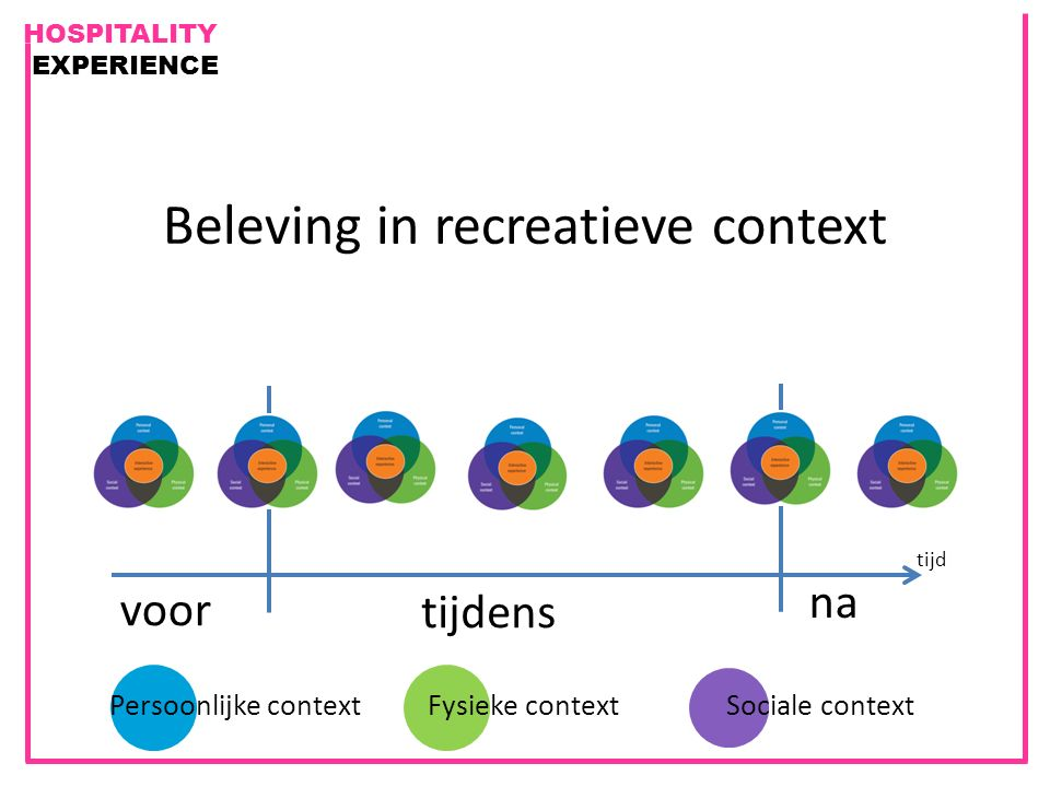 Beleving in recreatieve context