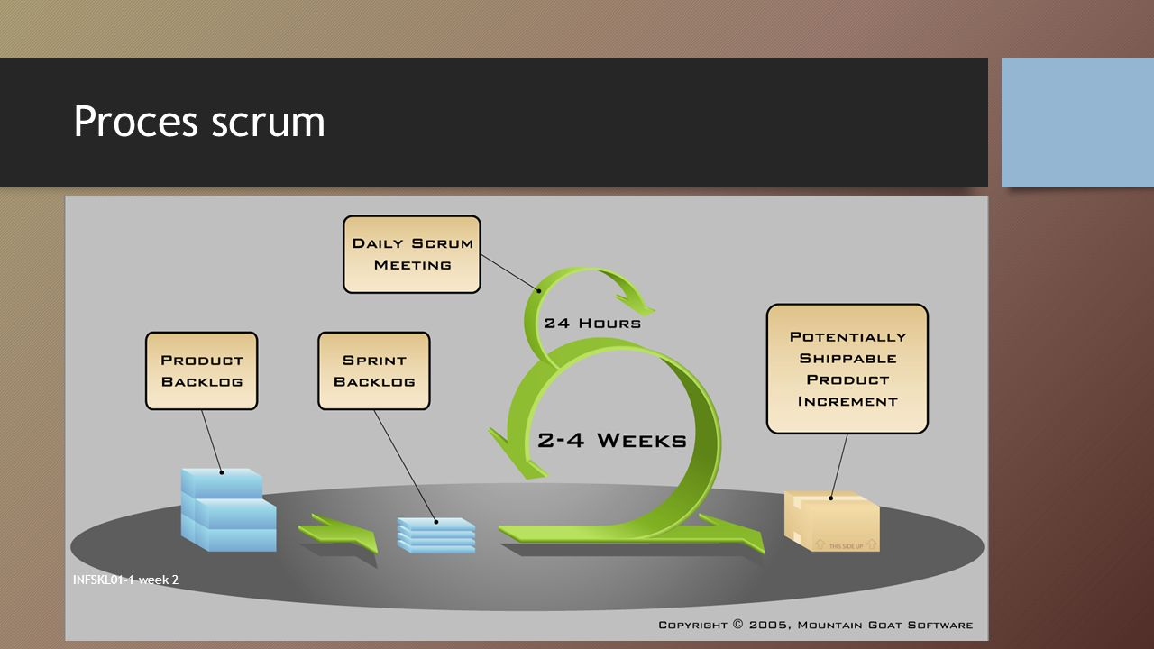 Proces scrum INFSKL01-1 week 2