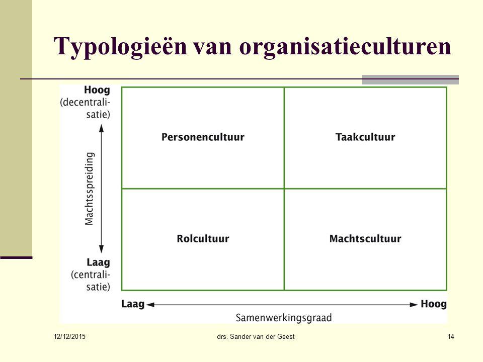 Typologieën van organisatieculturen