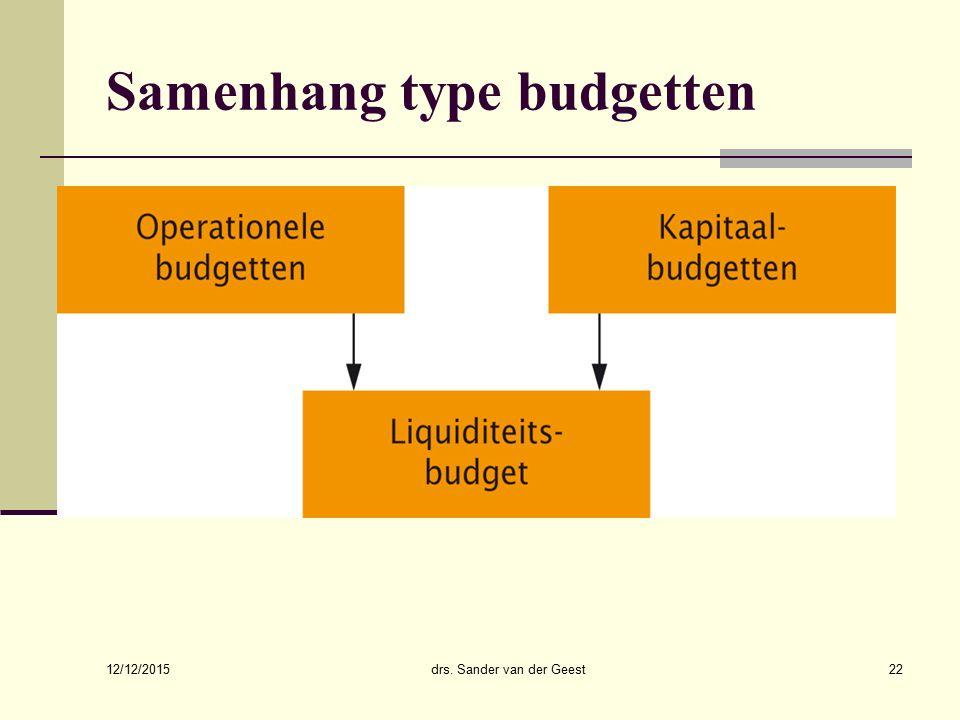 Samenhang type budgetten