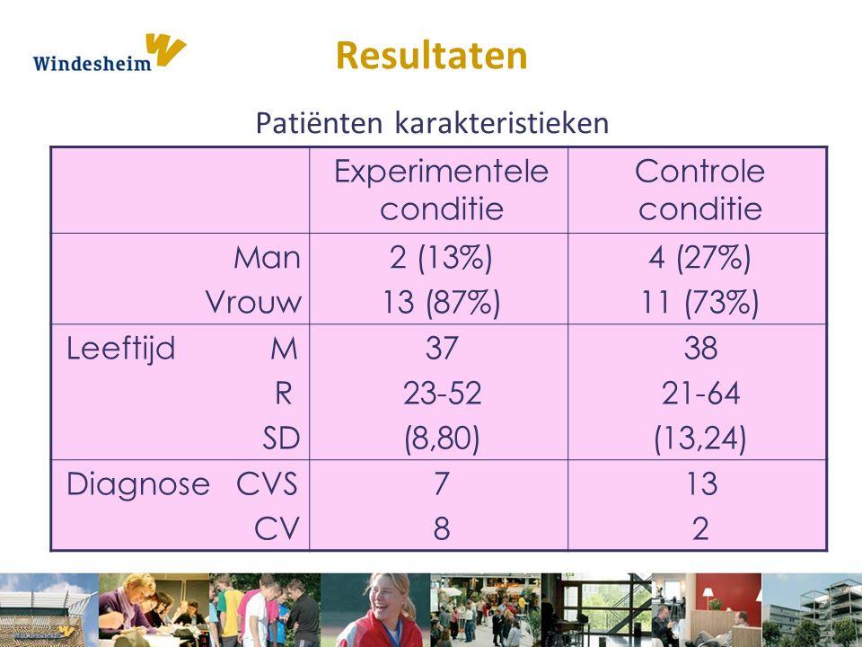 Resultaten Patiënten karakteristieken