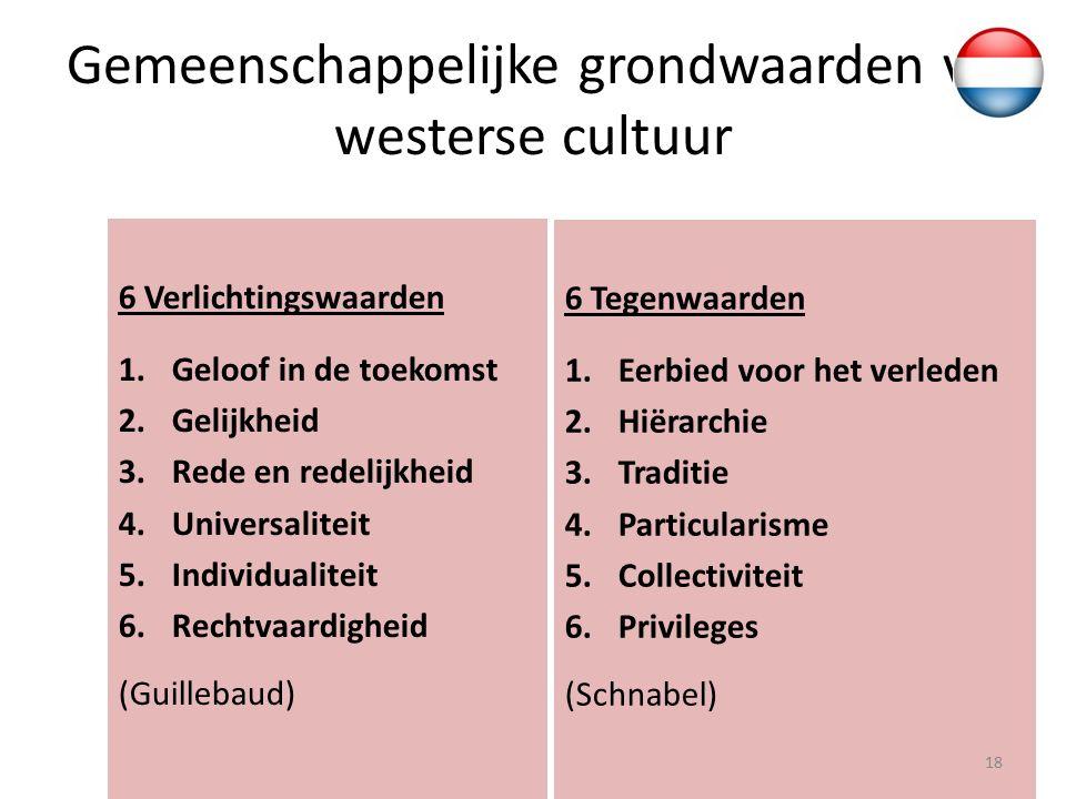 Gemeenschappelijke grondwaarden vd westerse cultuur