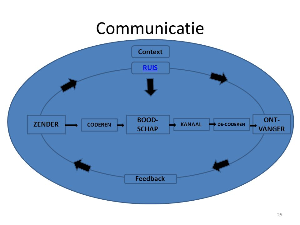 Communicatie Context RUIS BOOD-SCHAP ONT-VANGER ZENDER Feedback