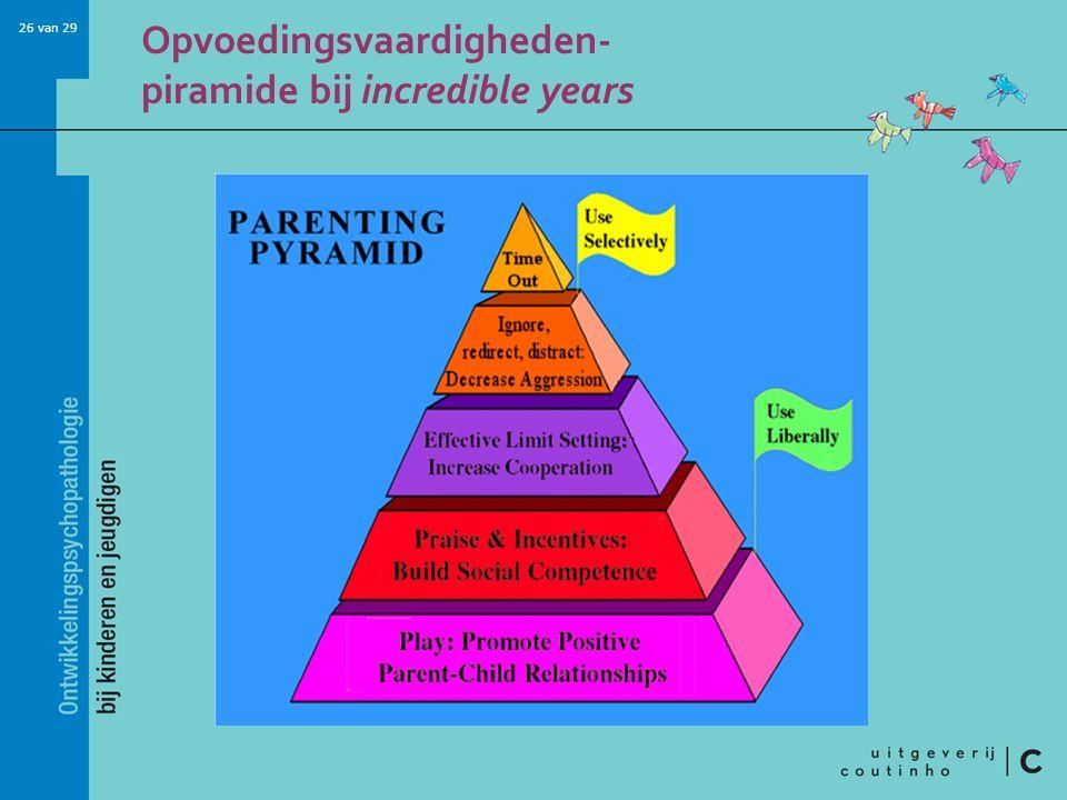 Opvoedingsvaardigheden- piramide bij incredible years