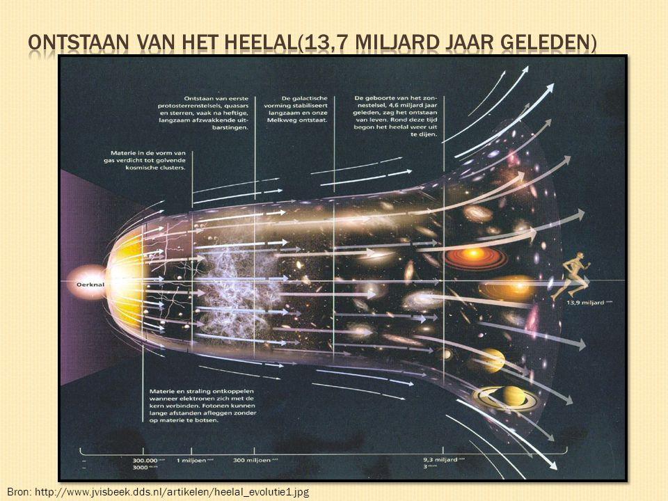 Ontstaan van het heelal(13,7 miljard jaar geleden)