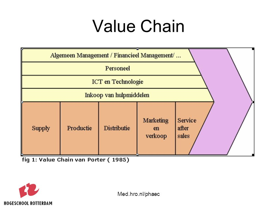 Value Chain Med.hro.nl/phaec