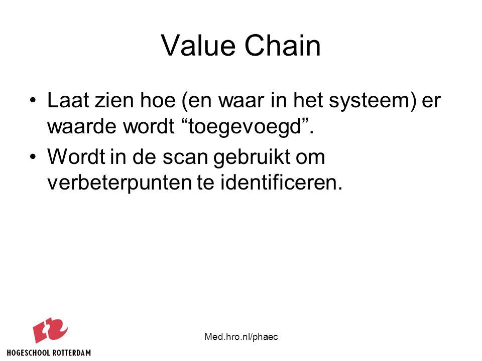 Value Chain Laat zien hoe (en waar in het systeem) er waarde wordt toegevoegd . Wordt in de scan gebruikt om verbeterpunten te identificeren.