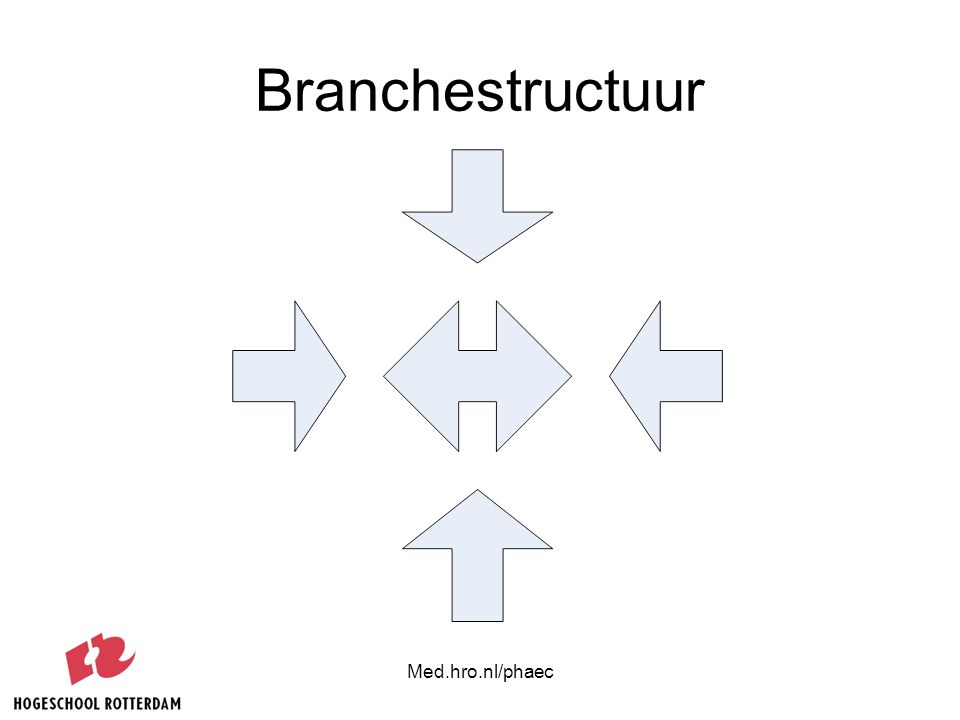 Branchestructuur Med.hro.nl/phaec