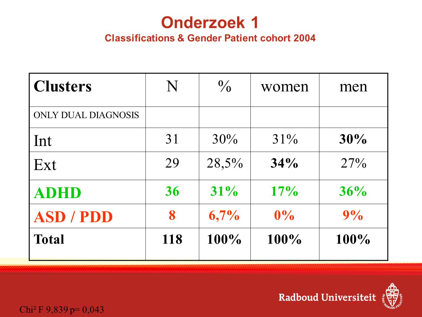 Onderzoek 1 Classifications & Gender Patient cohort 2004