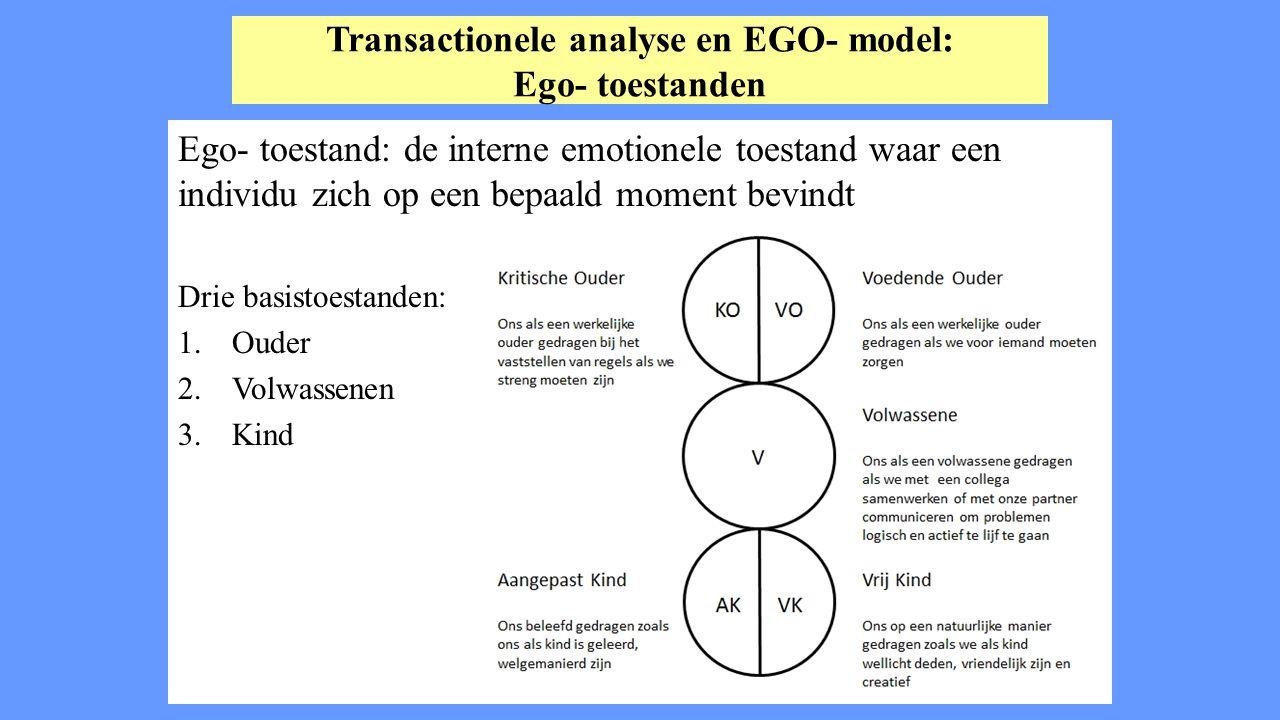 Transactionele analyse en EGO- model: Ego- toestanden