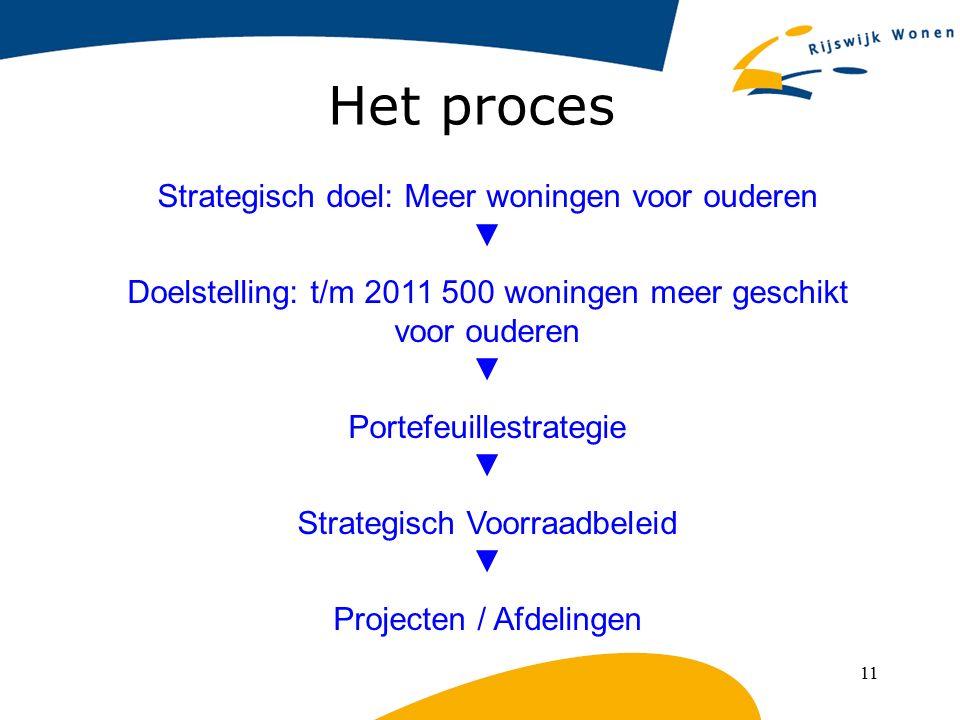 Het proces Strategisch doel: Meer woningen voor ouderen ▼