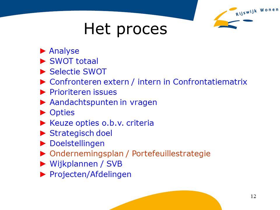 Het proces ► Analyse ► SWOT totaal ► Selectie SWOT