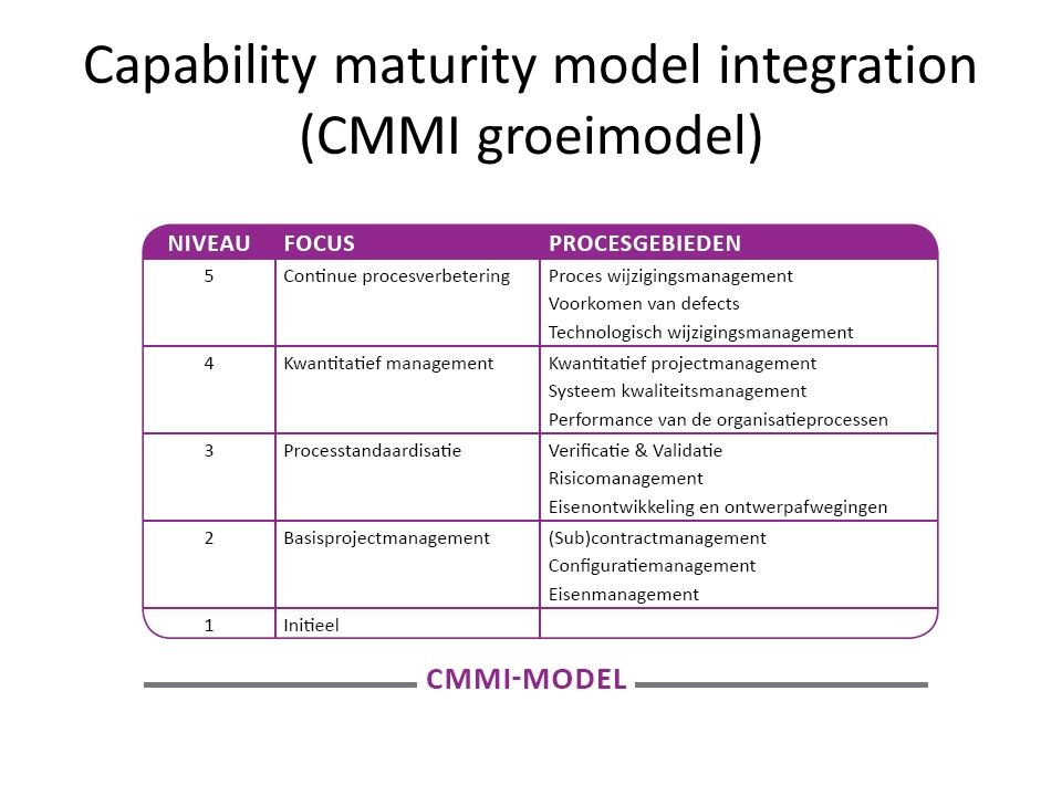 Capability maturity model integration (CMMI groeimodel)