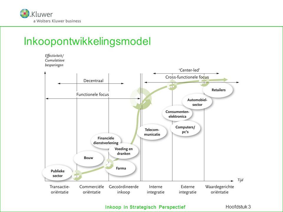 Inkoopontwikkelingsmodel