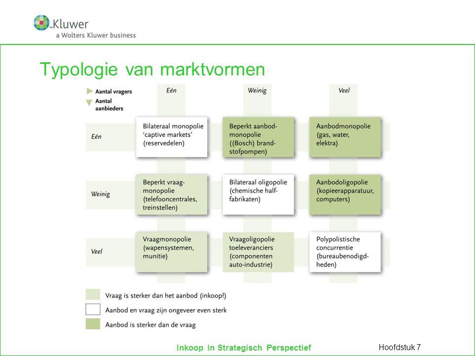 Typologie van marktvormen