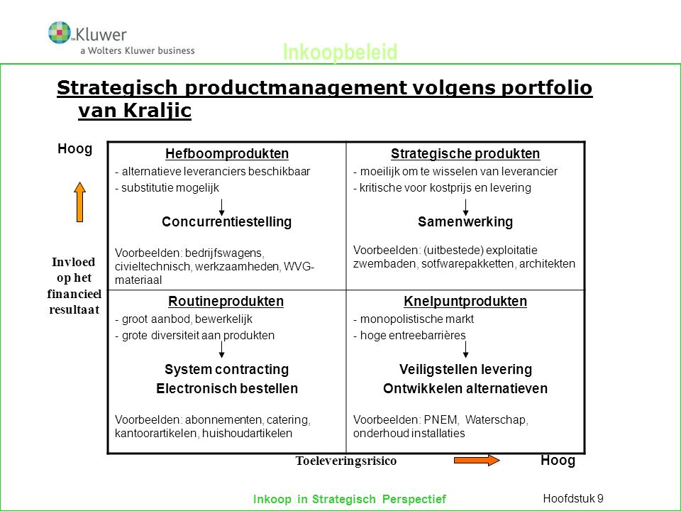 1 december 2011 minor IMS Inkoopbeleid. Strategisch productmanagement volgens portfolio van Kraljic.