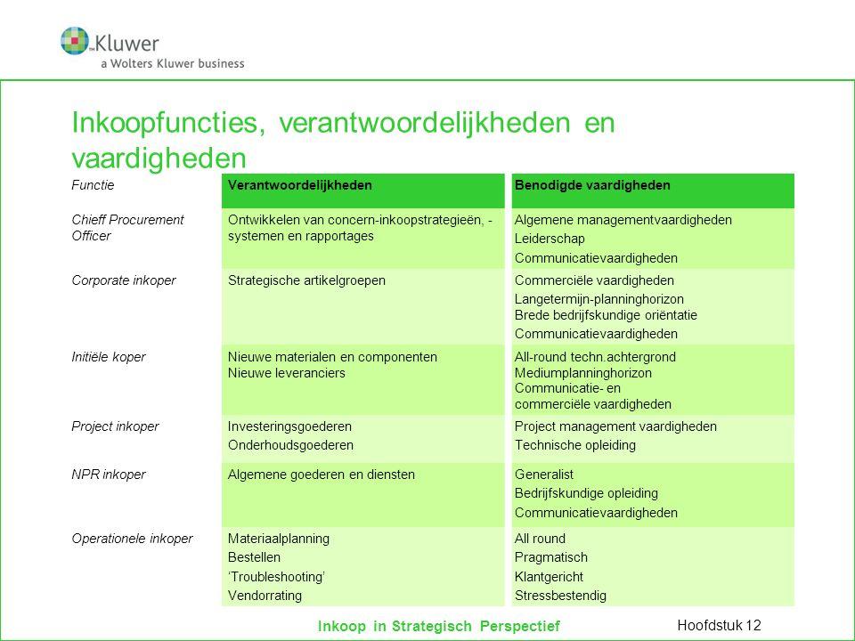 Inkoopfuncties, verantwoordelijkheden en vaardigheden