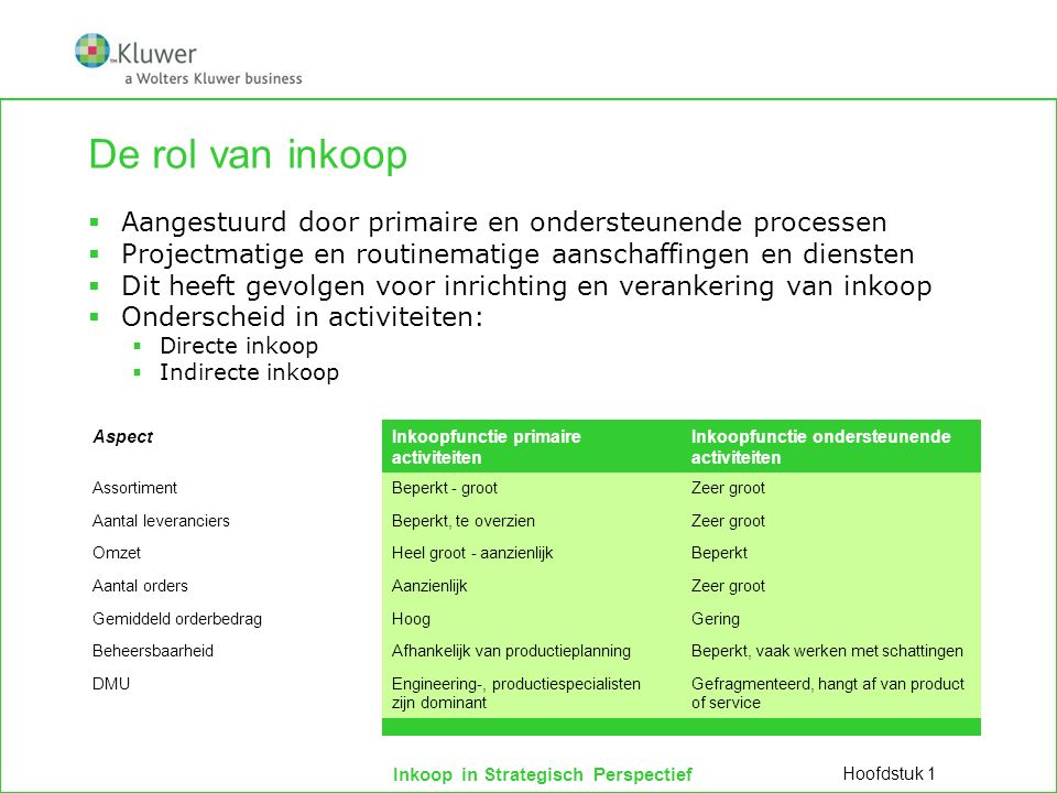 1 december 2011 minor IMS De rol van inkoop. Aangestuurd door primaire en ondersteunende processen.