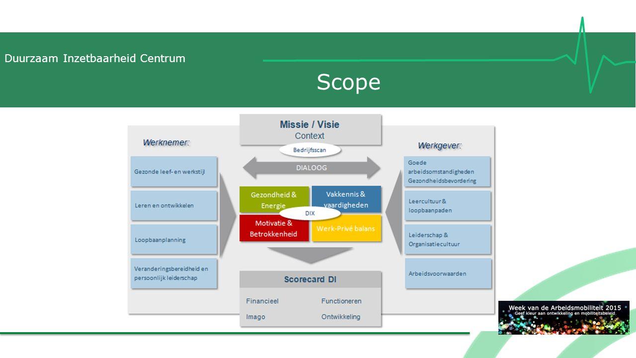 Scope Netwerk TNO (sommige bedrijven fit door de overgang sommige motivatieprojecten)