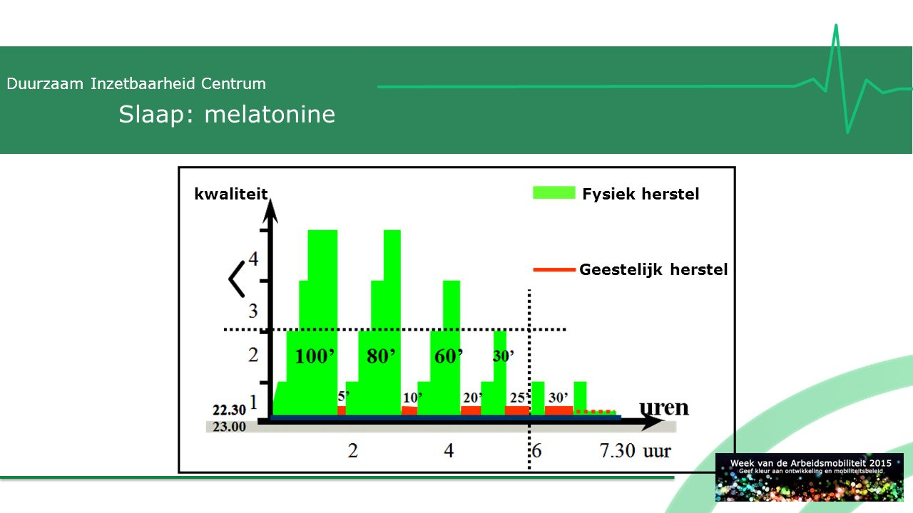 Slaap: melatonine kwaliteit Fysiek herstel Geestelijk herstel