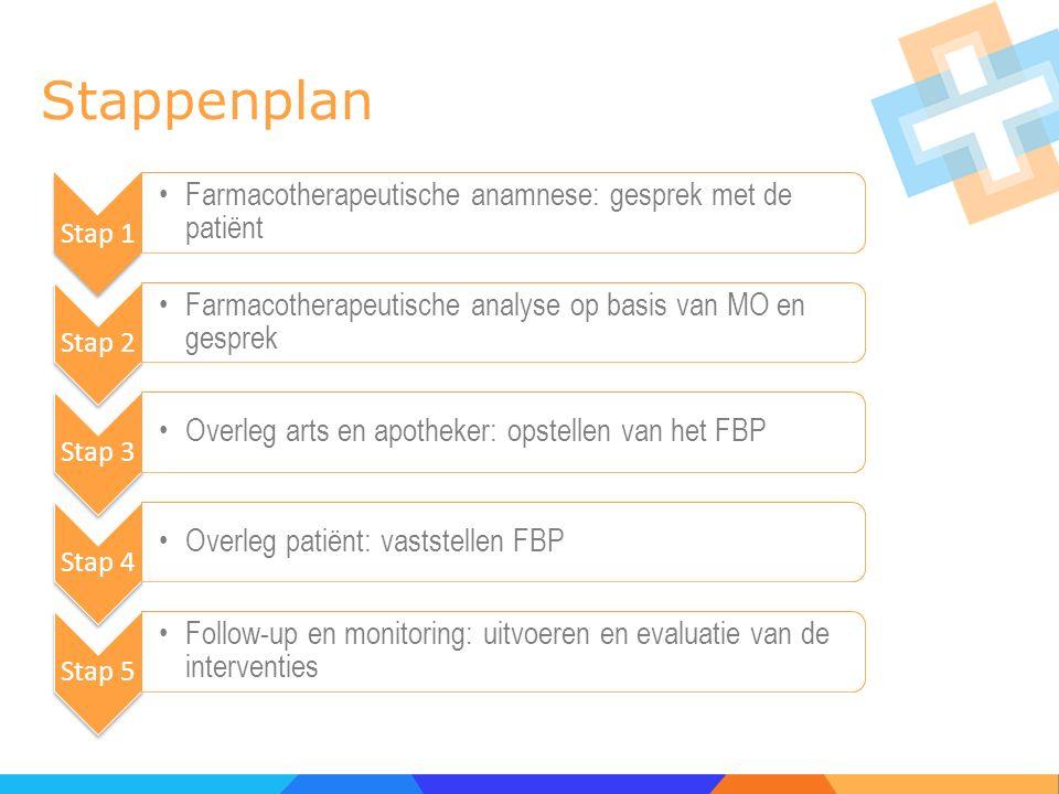 Stappenplan Stap 1. Farmacotherapeutische anamnese: gesprek met de patiënt. Stap 2. Farmacotherapeutische analyse op basis van MO en gesprek.