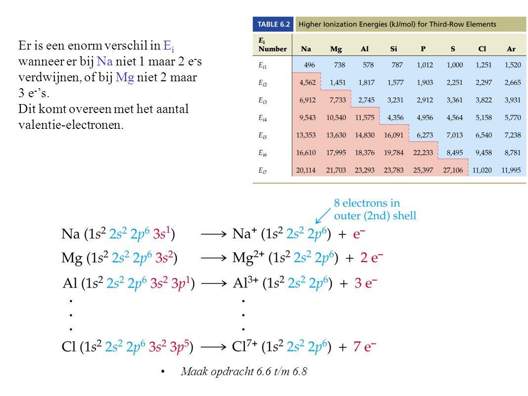 Dit komt overeen met het aantal valentie-electronen.