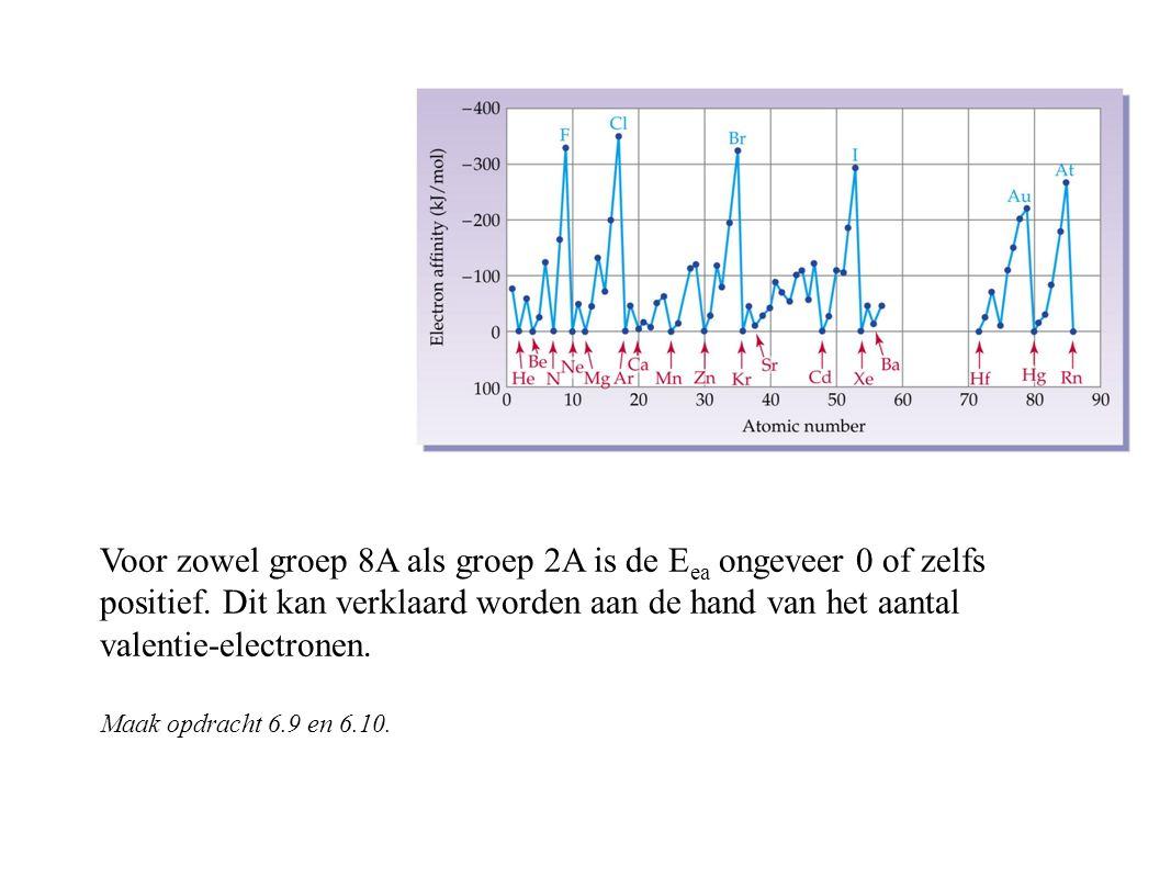 Voor zowel groep 8A als groep 2A is de Eea ongeveer 0 of zelfs positief.
