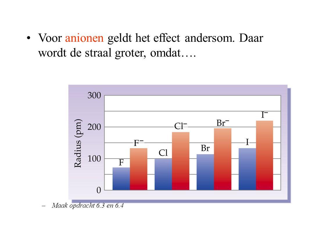 Voor anionen geldt het effect andersom