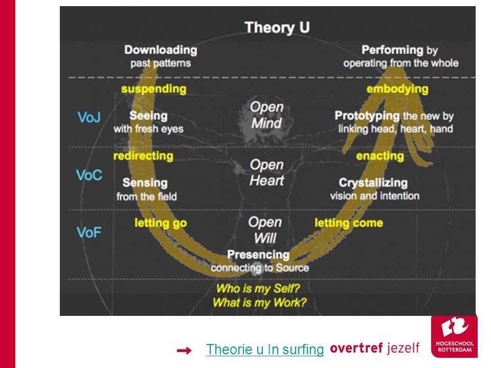 Theorie u In surfing