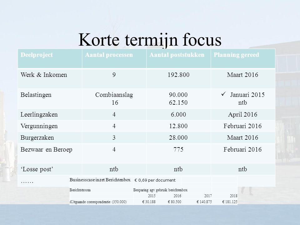 Korte termijn focus Deelproject Aantal processen Aantal poststukken