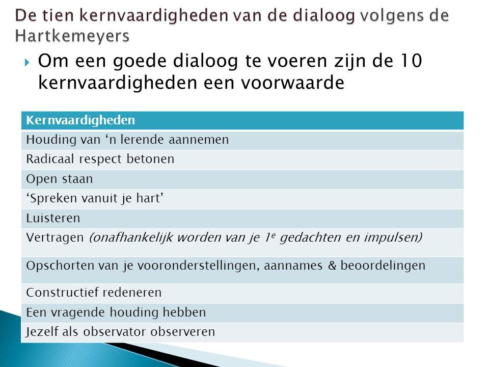 De tien kernvaardigheden van de dialoog volgens de Hartkemeyers