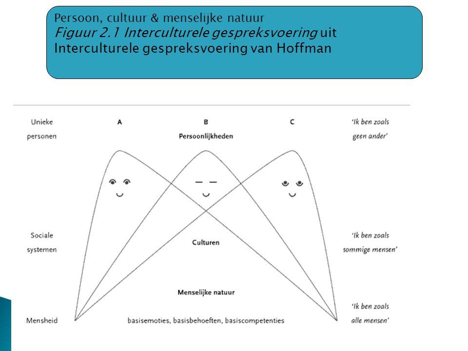 Persoon, cultuur & menselijke natuur
