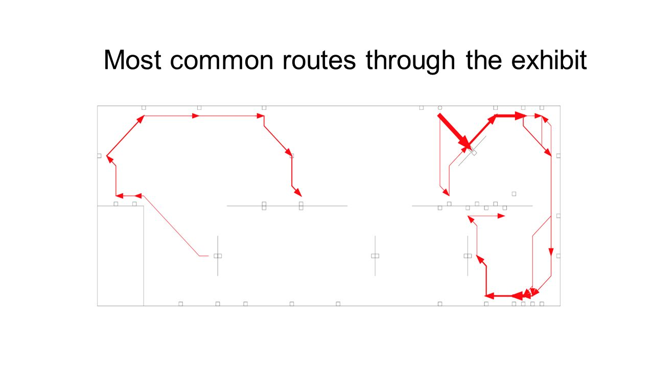 Most common routes through the exhibit