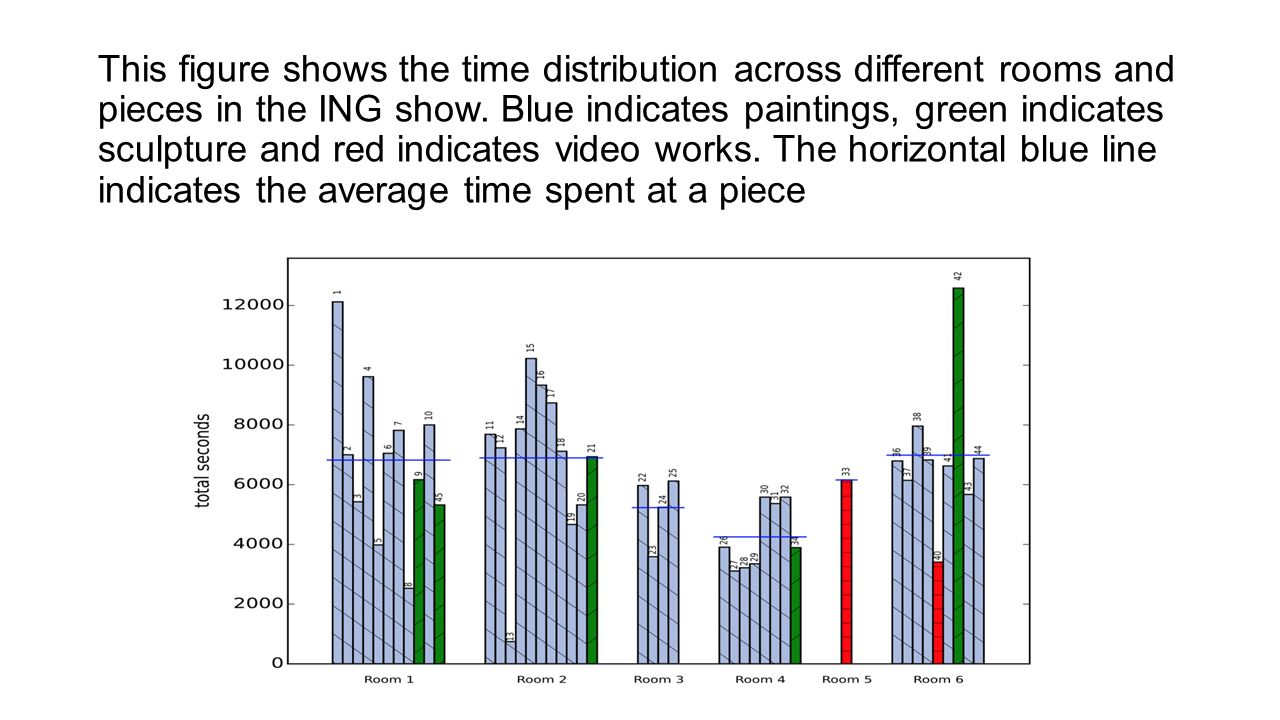 This figure shows the time distribution across different rooms and pieces in the ING show.