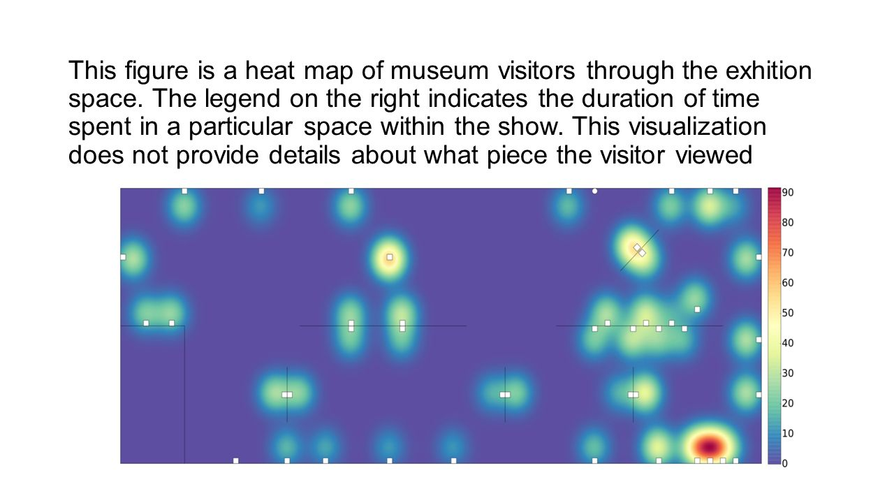 This figure is a heat map of museum visitors through the exhition space.