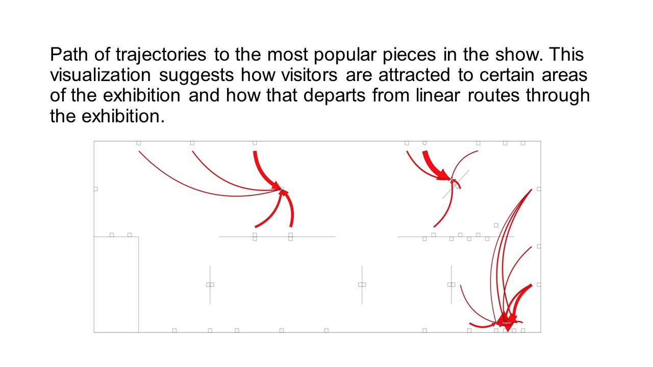 Path of trajectories to the most popular pieces in the show