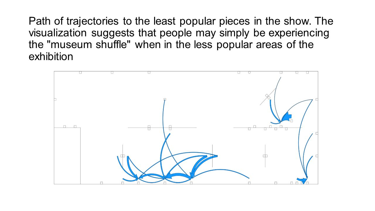 Path of trajectories to the least popular pieces in the show