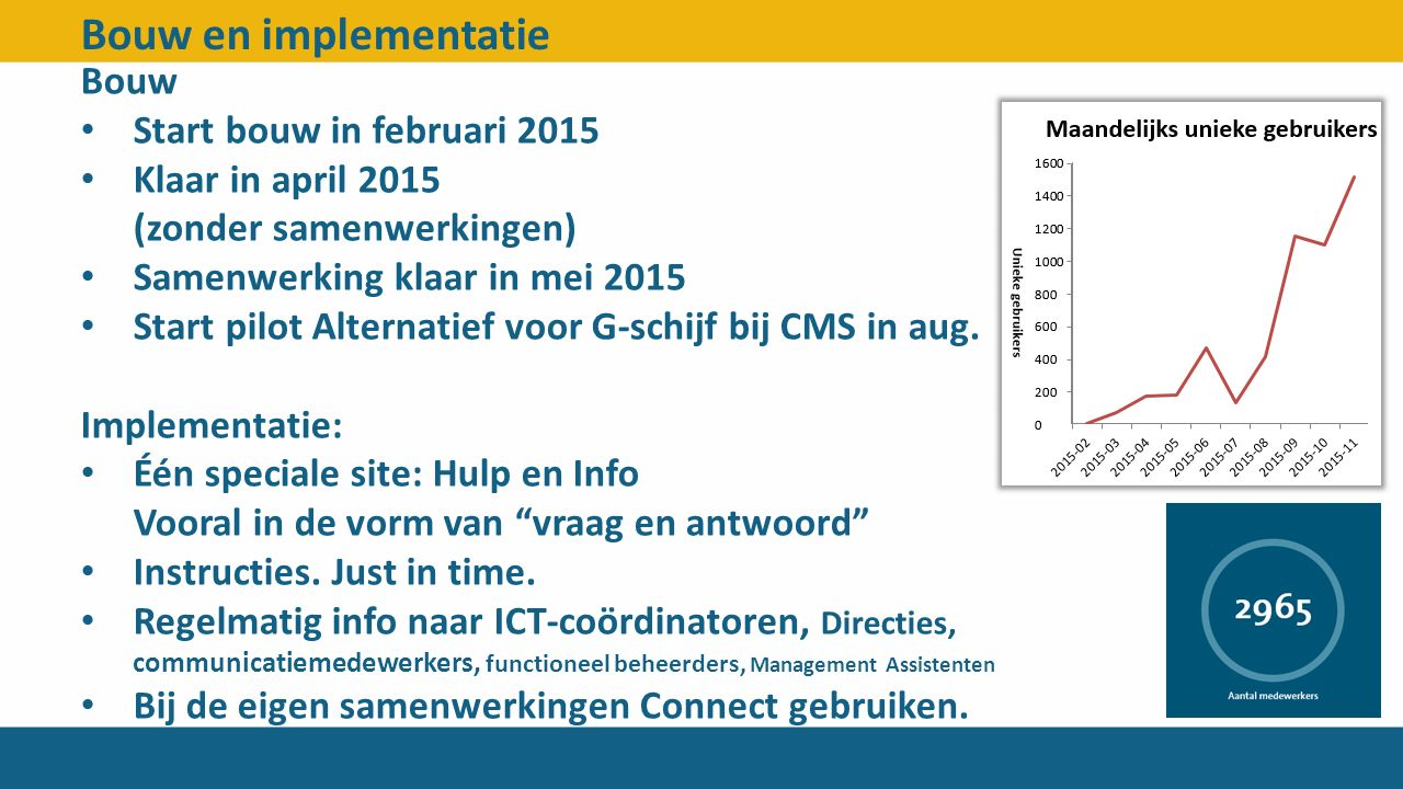 Bouw en implementatie Bouw Start bouw in februari 2015