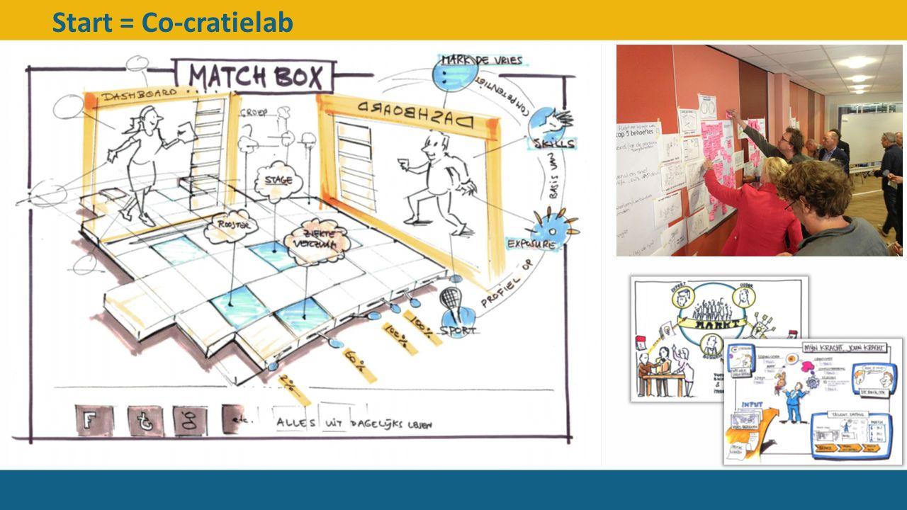 Start = Co-cratielab Alle geledingen van de organisatie.