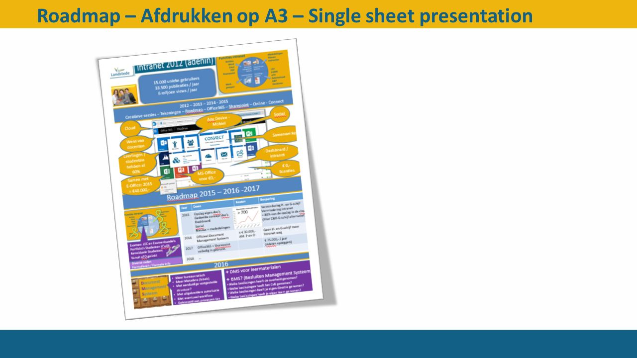 Roadmap – Afdrukken op A3 – Single sheet presentation