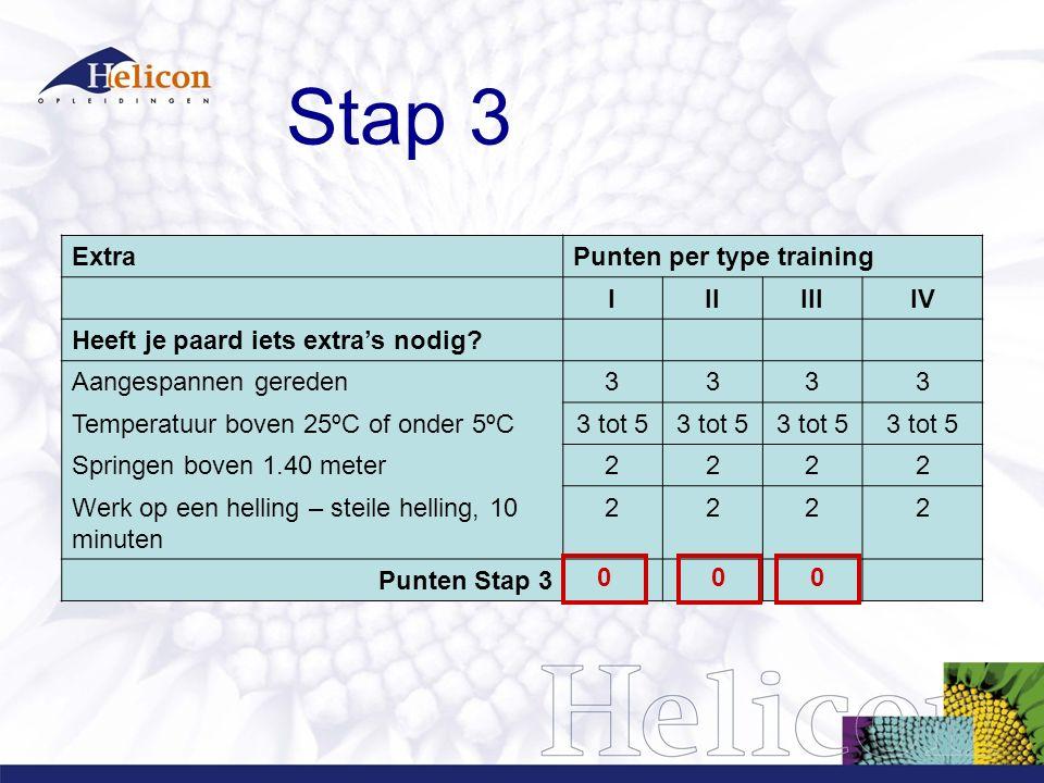 Stap 3 Extra Punten per type training I II III IV